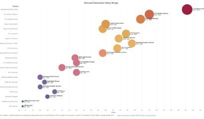 demand-gen-salary-graph|demand-gen-salary-range